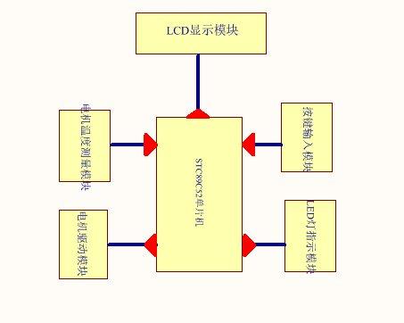 单片机风扇模拟控制系统设计