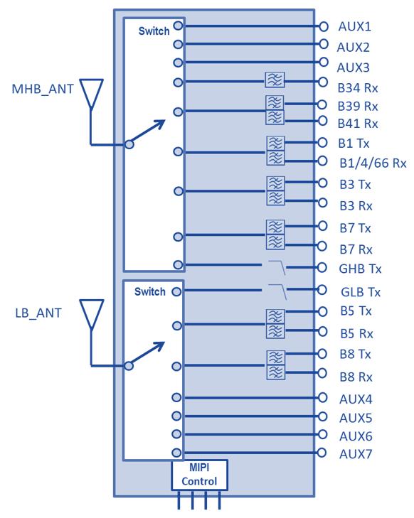 国内首款全自研的FEMiD发射模组芯片发布!