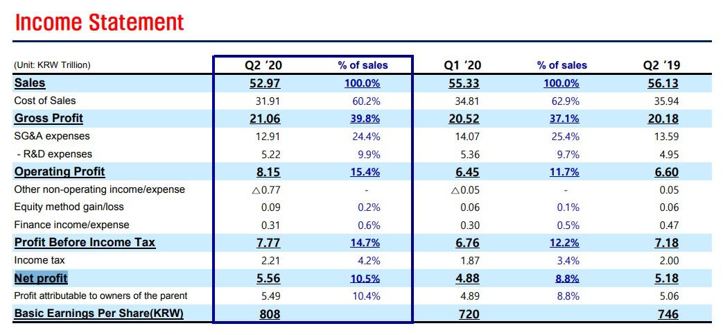 芯片销售强劲、面板扭亏为盈,三星Q2营业利润季增涨26.3%
