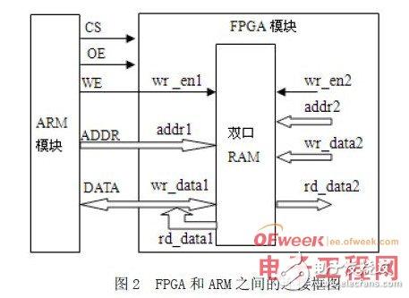 基于FPGA的ARM并行总线和端口设计