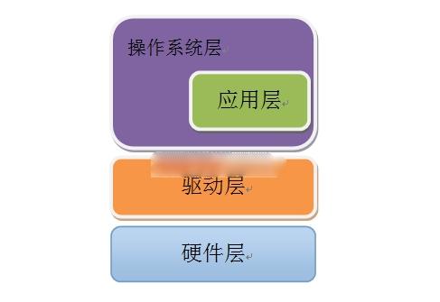 基于ARM的嵌入式操作系统该如何设计