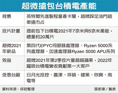 AMD明年2季度投片量将超越苹果,跃居台积电第一大客户