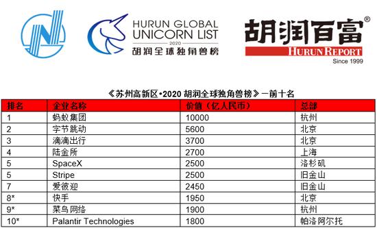 全球10大独角兽公司排名:前三甲均属中国