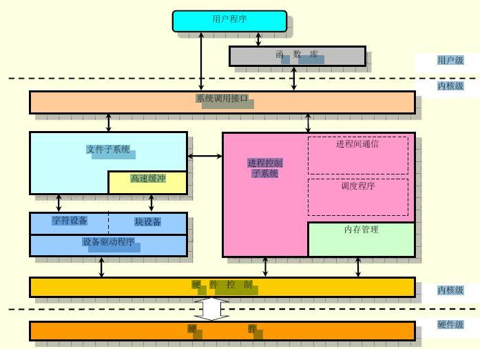 你知道Arm Linux系统调用流程?