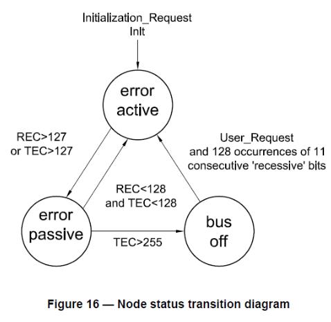 总线关闭(bus off)状态下CAN节点的恢复过程分析与测试