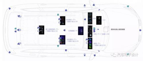 芯驰高性能车规SoC平台介绍