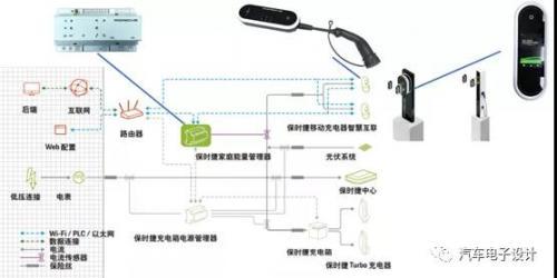 保时捷Taycan的充电方案(上)