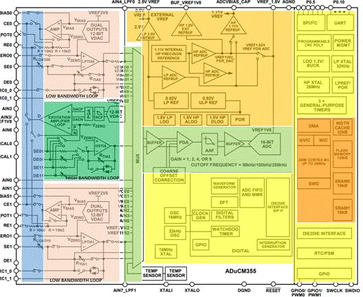 技术文章—ADI新一代电化学气体检测方案