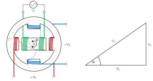 旋转变压器的工作原理及设计指导