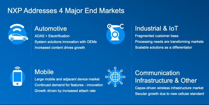 软硬件齐发力,NXP芯片向着四大终端市场进军