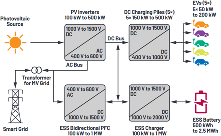 Power conversion in the EV fuel station of the future