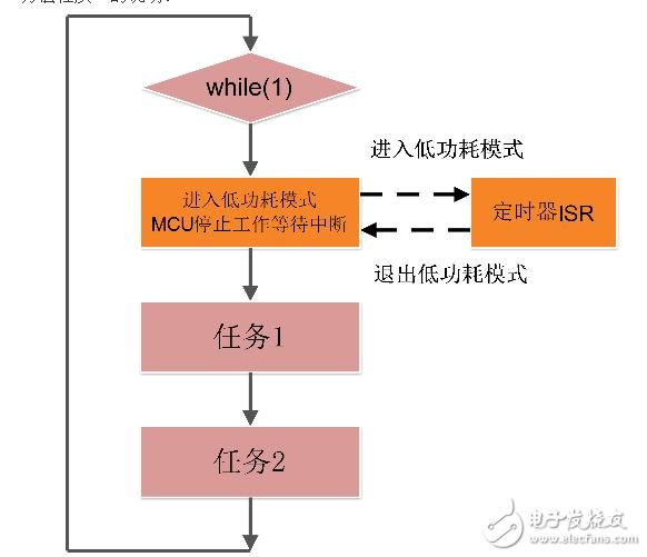 结合STM8谈谈低功耗MCU编程的基本思想