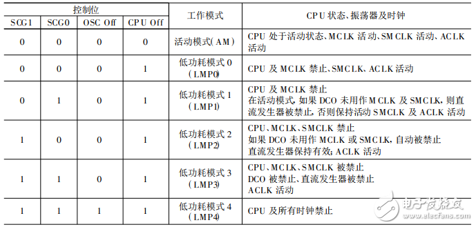 MSP430低功耗运行模式原理及应用