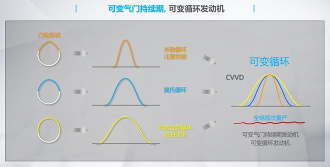 全球首创CVVD技术 起亚K5凯酷1.5T发动机解析