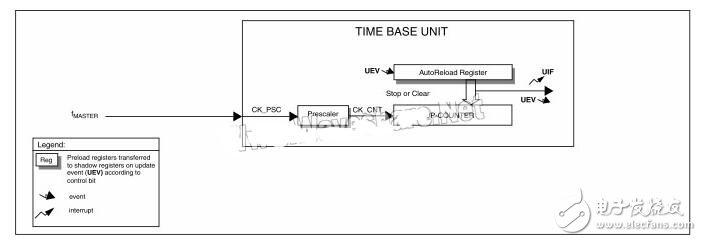 stm8s定时器tim4使用方法解析