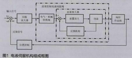 导弹电液伺服机构原理仿真装置的软硬件设计与实现