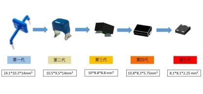 """""""大通流、小型化""""维安给5G通讯保驾护航"""