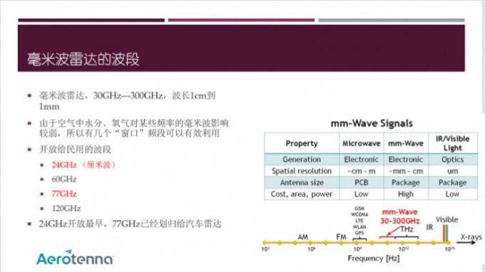毫米波雷达技术及应用大解析(内有大量PPT干货) | 雷锋网公开课