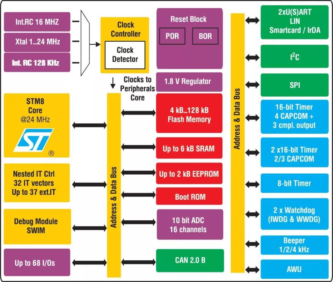 关于STM8S低功耗电源管理