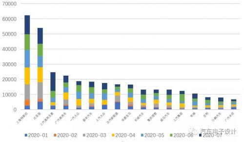 7月份我国国内新能源汽车数据分析