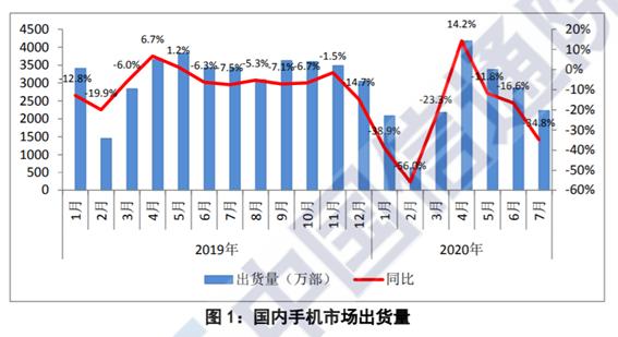 信通院:7月国内手机出货量2230.1万部,5G手机占比超过六成