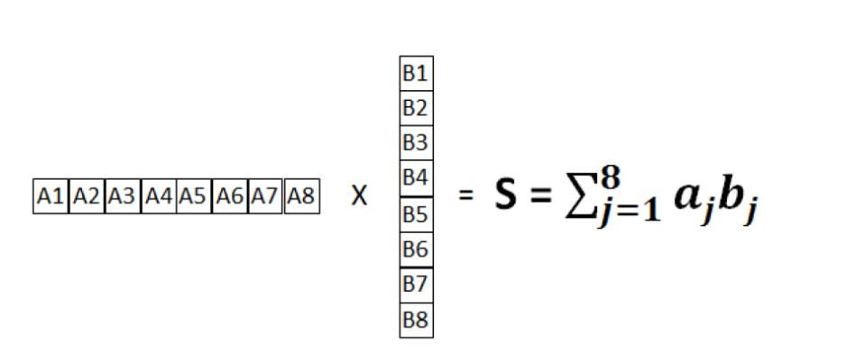 技术文章:详解FPGA如何实现FP16格式点积级联运算