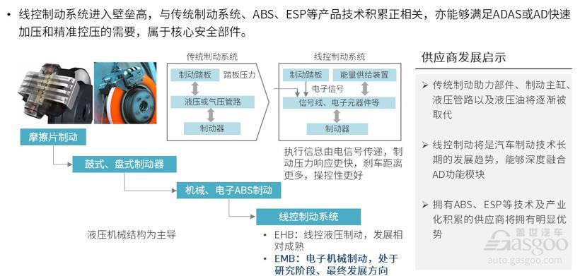 电气化网联化 新形势下的汽车制动系统之变