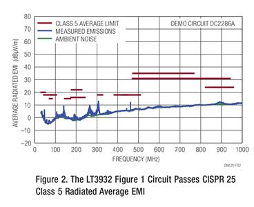 图 2:图 1 所示的 LT3932 电路通过了 CISPR 25 Class 5 辐射平均 EMI 测试