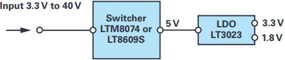 Power solution for stepping down to lower voltage rails with low EMI
