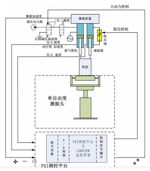一种基于PXI平台的主动悬架台架试验测控系统