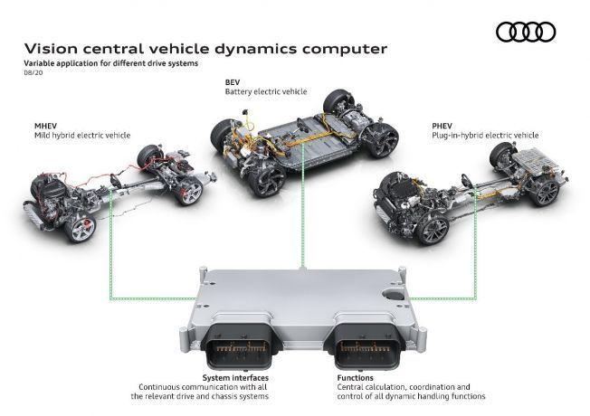奥迪推新电子控制系统 配5G网络/计算能力提升10倍