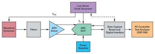 技术文章—DDS正弦波信号音生成器的妙用