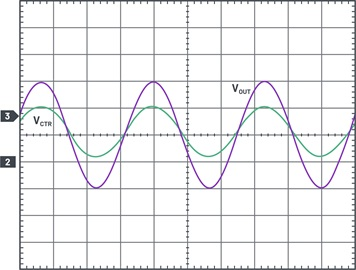 Waveforms of sine wave output as function of the sine control signal