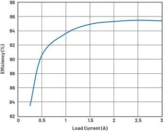 Efficiency vs. load current