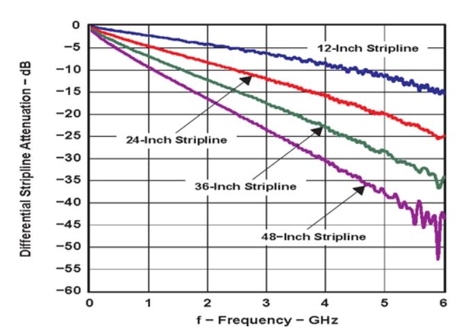 使用重定时器和转接驱动器保持以太网信号完整性