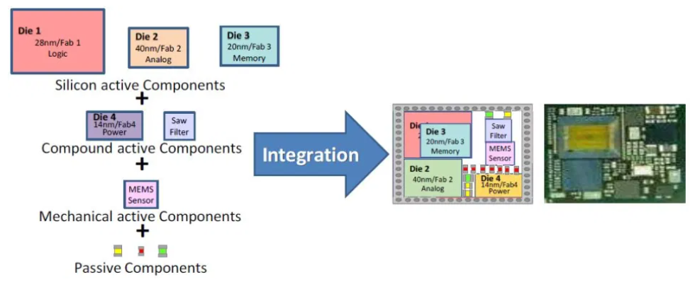 异构集成与集成电路封装技术的演进