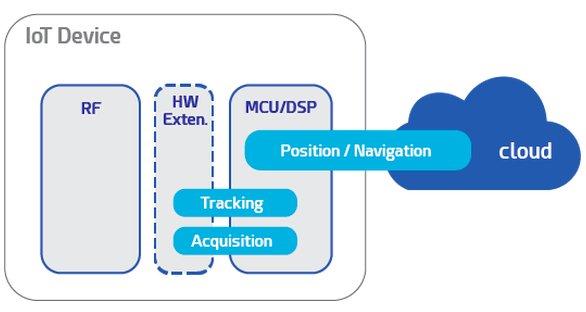 Synopsys & Nestwave:全新GNSS解决方案让室内定位更精确