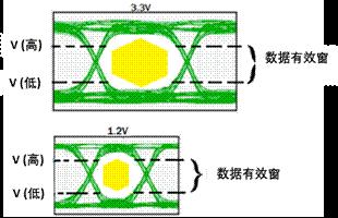 高速数字电路设计中信号完整性