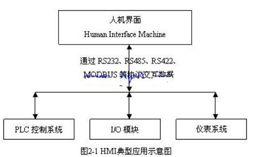 人机界面(HMI)的典型应用