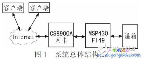 基于MSP430F1 49单片机的网络控制系统温控系统设计