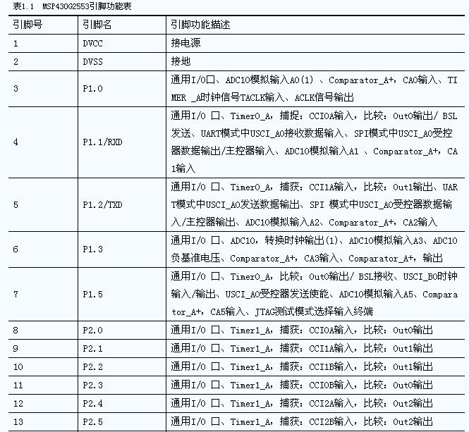 MSP430G2553引脚图
