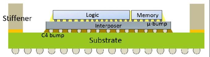diagram of 2.5D packaging