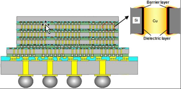diagram of 3D packaging