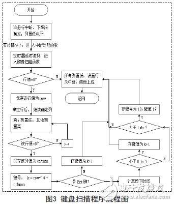 键盘扫描程序流程图