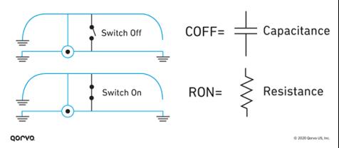 RON and COFF Diagram