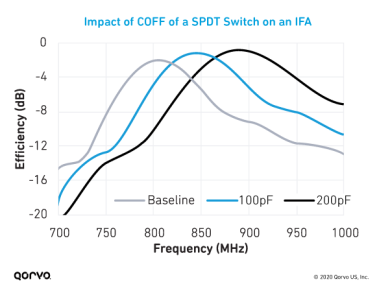 Graph of the Impact of COFF of a SPDT Switch on an IFA