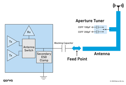 Diagram of a Re-tuned Antenna