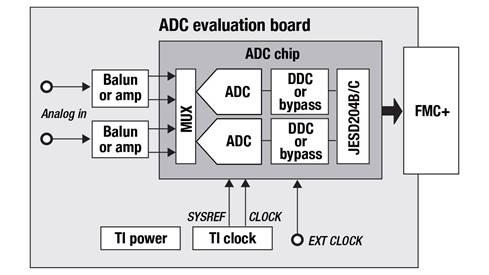 使用高速数据转换器可实现系统的快速开发