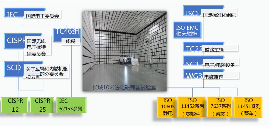 汽车线束EMC设计