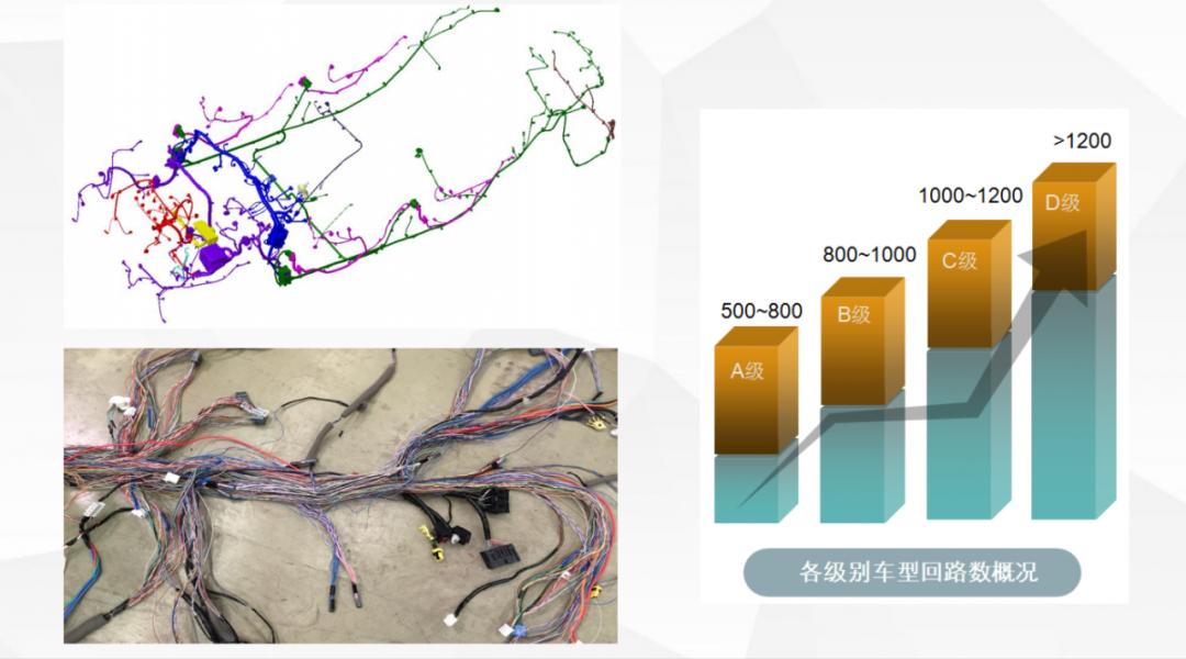 汽车线束回路设计方法的研究及应用